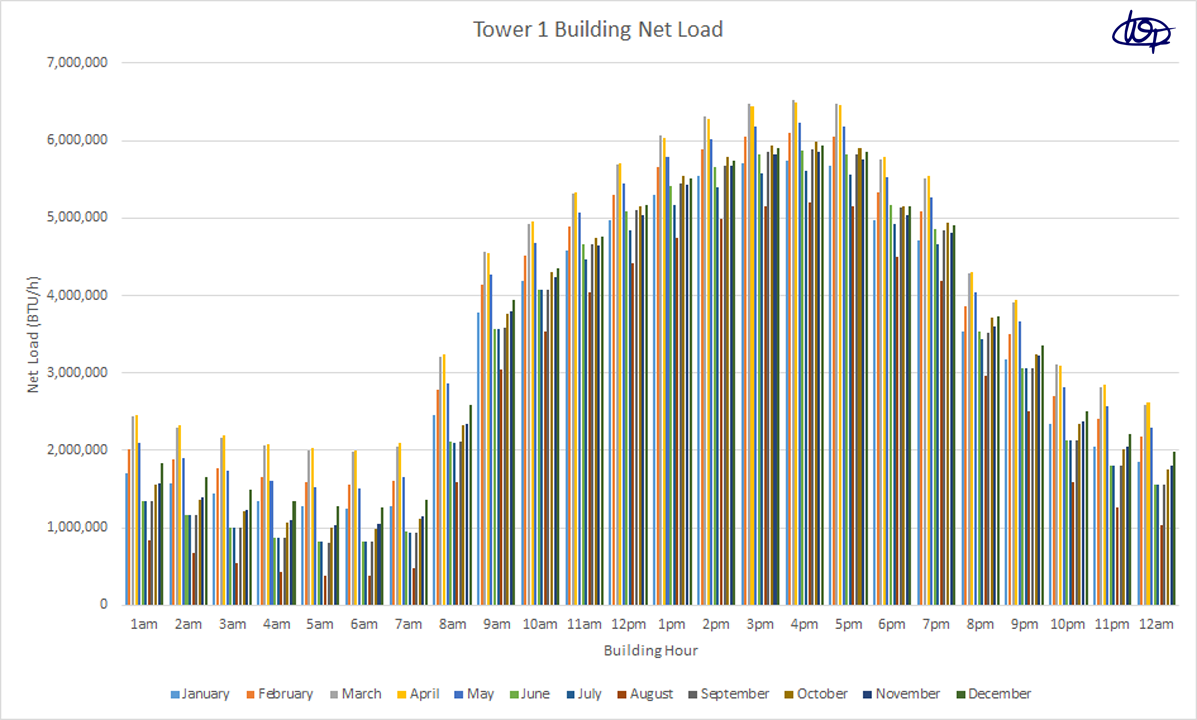 Cooling load calculation using the RTS method